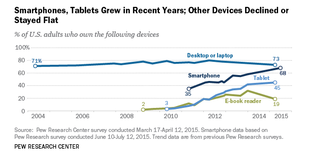 more devices means more data