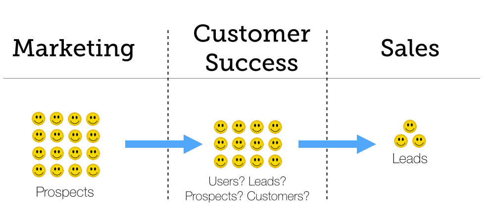 marketing_customer success_sales