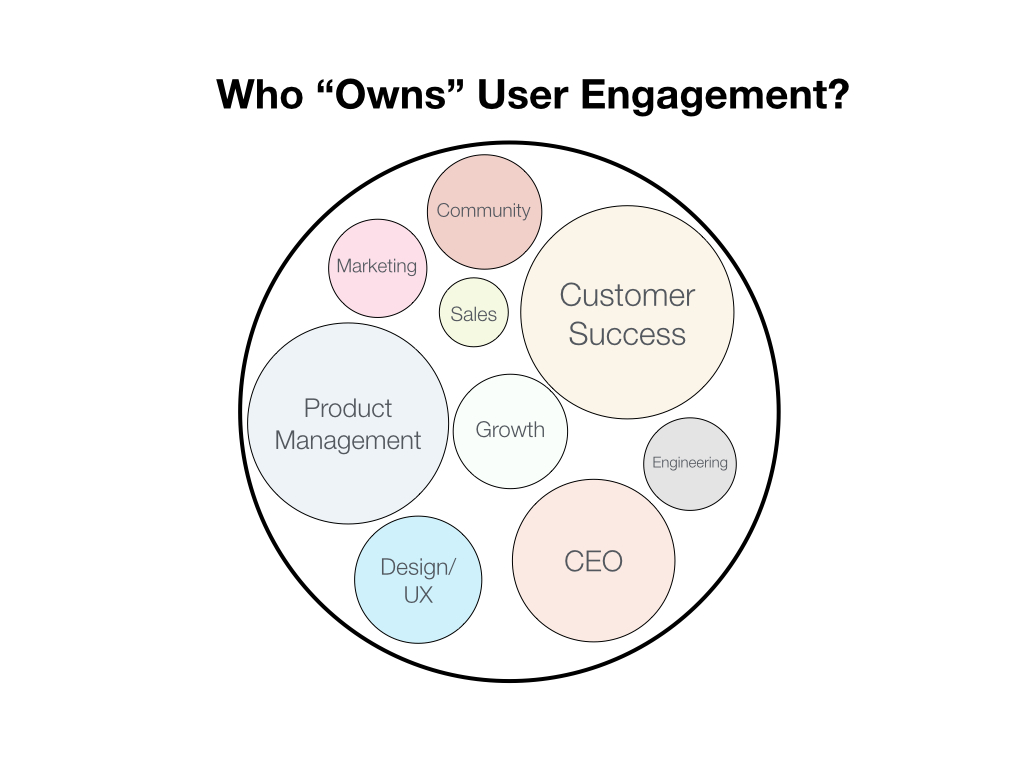 who_owns_user_engagement