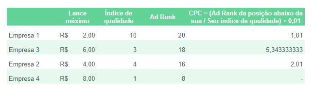 impacto do índice de qualidade no cpc