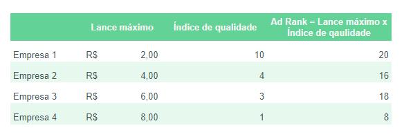 impacto do índice de qualidade no ad rank