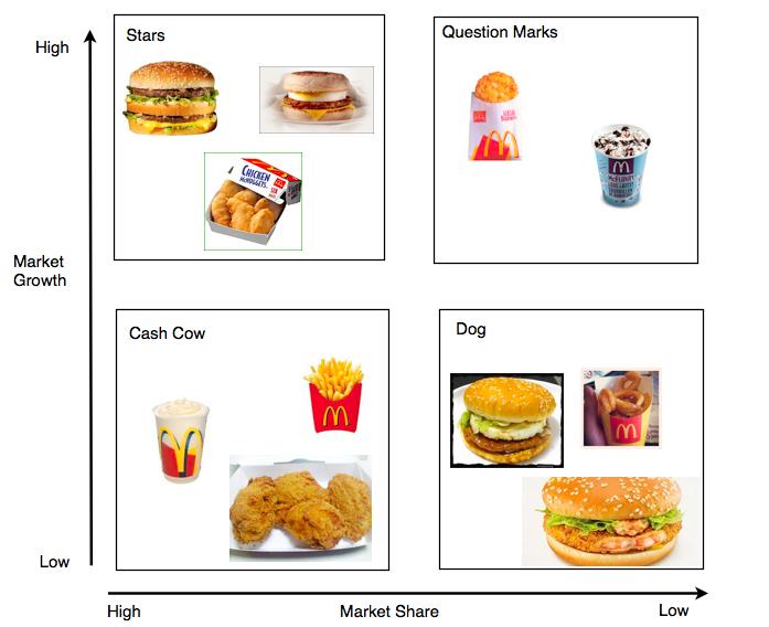 Matriz BCG McDonalds