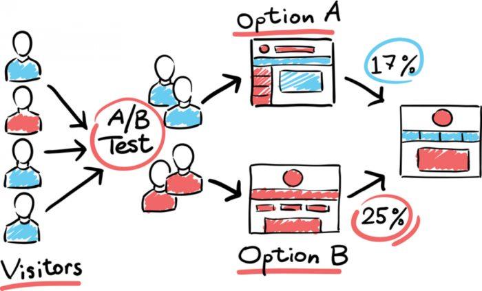 Como um teste A/B funciona