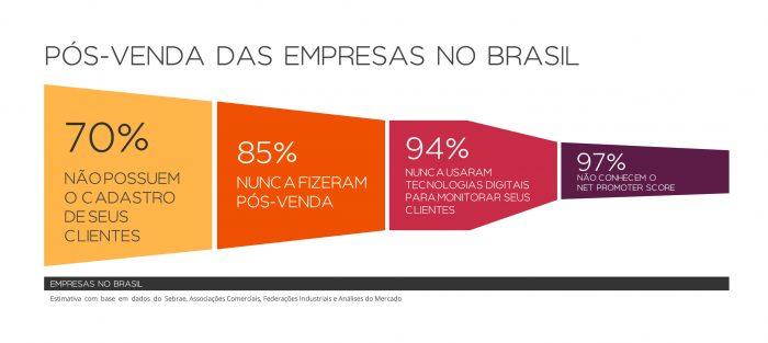 85% das empresas no Brasil nunca fizeram pós-venda