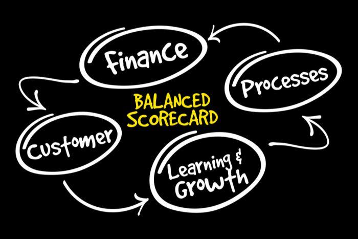 As 4 perspectivas do Balanced Scorecard