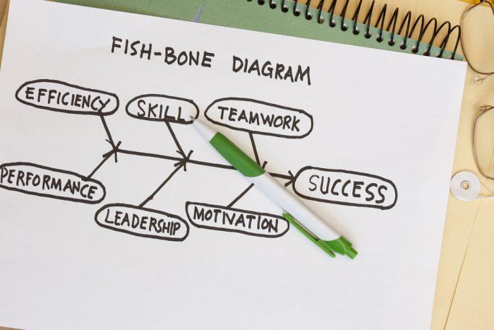 A importância do Diagrama de Ishikawa