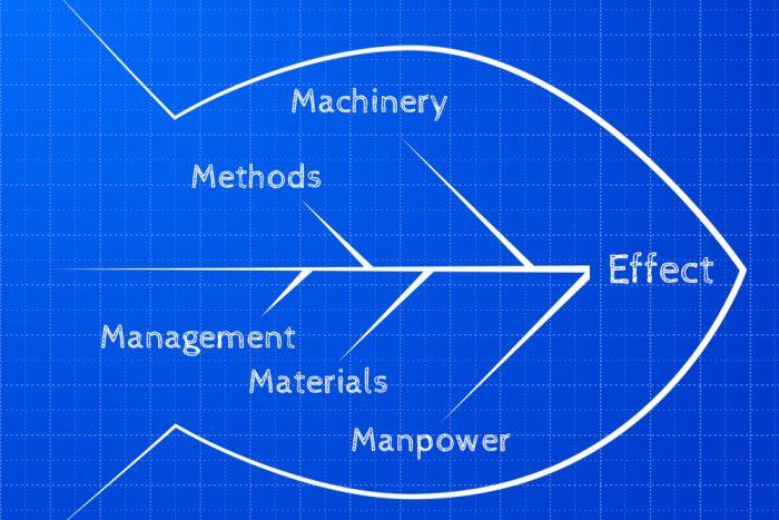 Diagrama de Ishikawa: o que é, para que é utilizado e como fazer