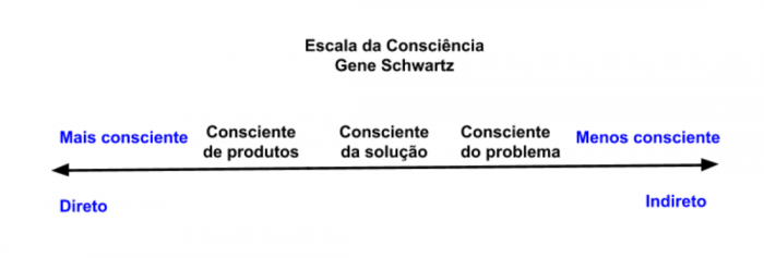 o que significa vender escala da consciência gene schwartz