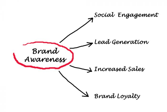 Níveis de Brand Awareness