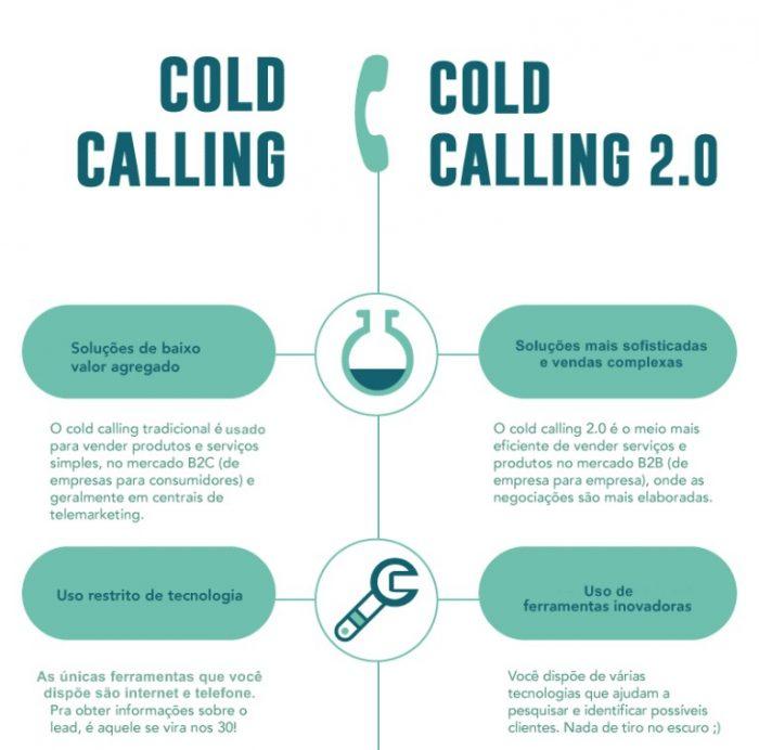Cold Calling X Telemarketing - diferenças