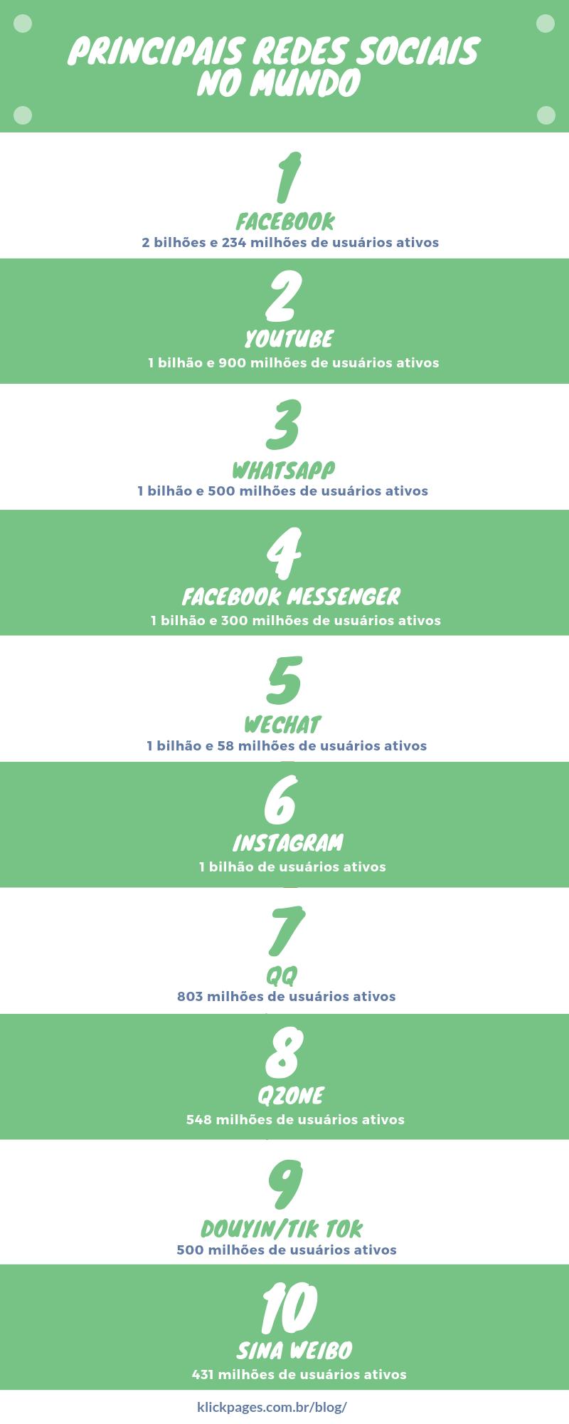 Principais redes sociais no mundo infográfico