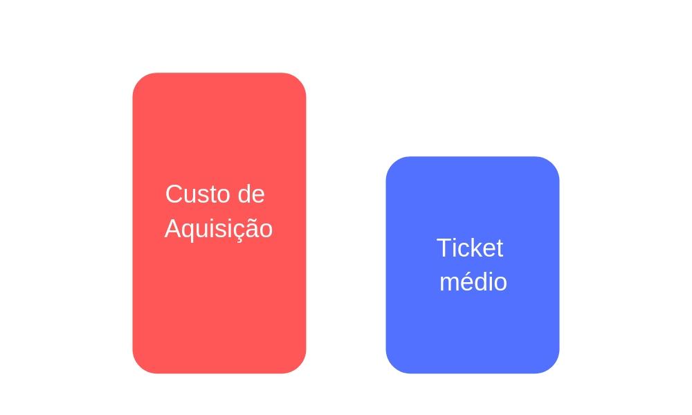 Comparar com LTV ou Ticket Médio Exemplo 1