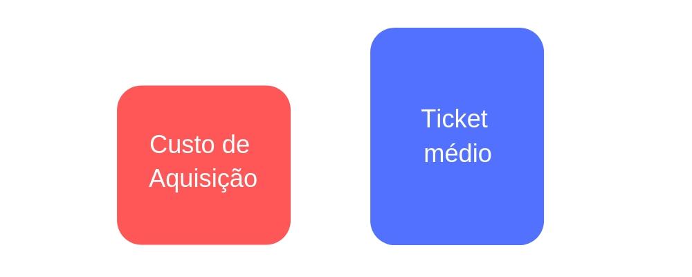 Comparar com LTV ou Ticket Médio Exemplo 2