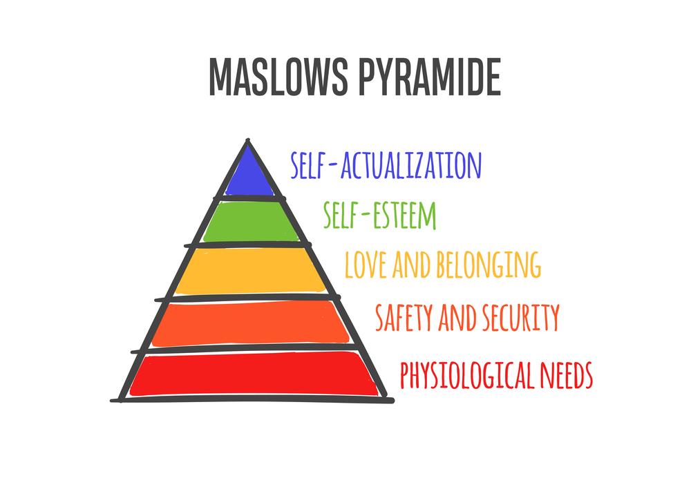 Os níveis da Pirâmide de Maslow