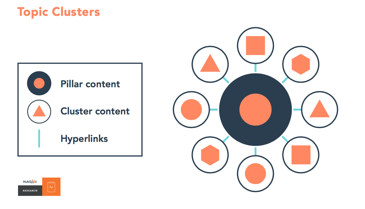 Como funcionam os topic clusters?