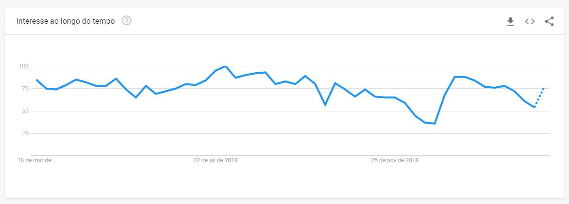 Google Trends Como Funciona Exemplo