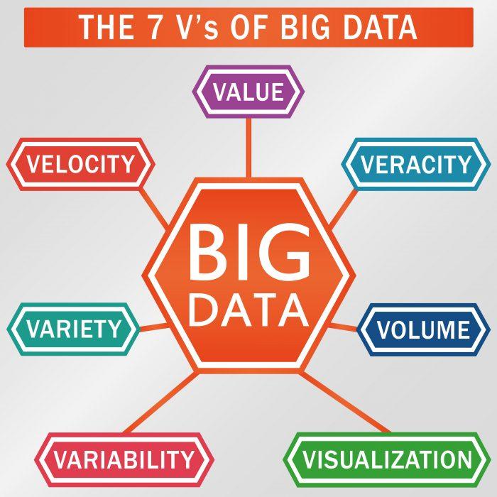 Os 7 V's do Big Data