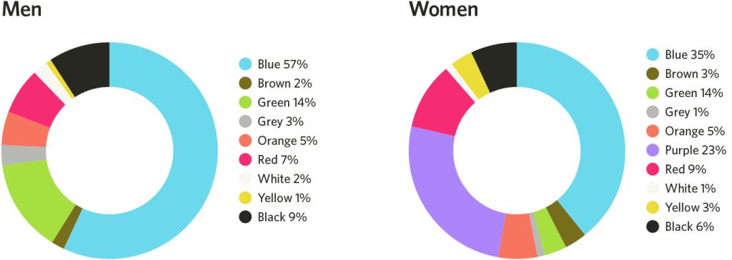 colores favoritos de hombres y mujeres
