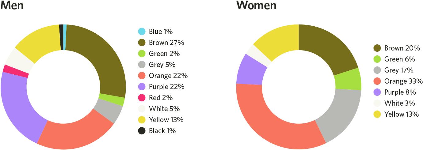 colores menos favoritos hombres y mujeres
