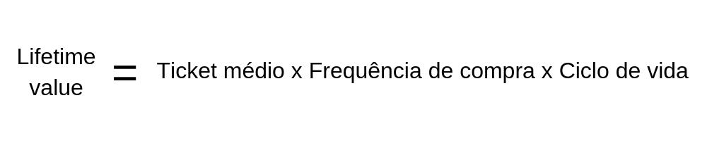 Fórmula do LTV