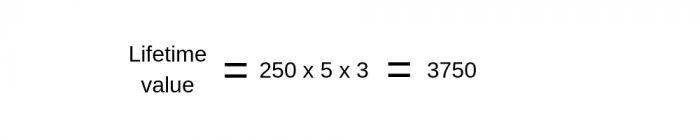 Fórmula do LTV - Exemplo 1