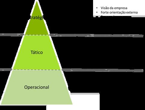 Pirâmide planejamento estratégico