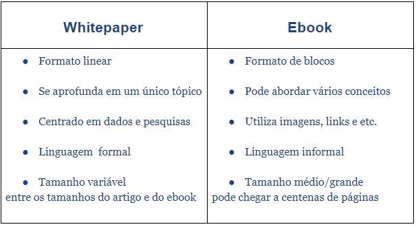 Qual a diferença entre whitepaper e ebook?