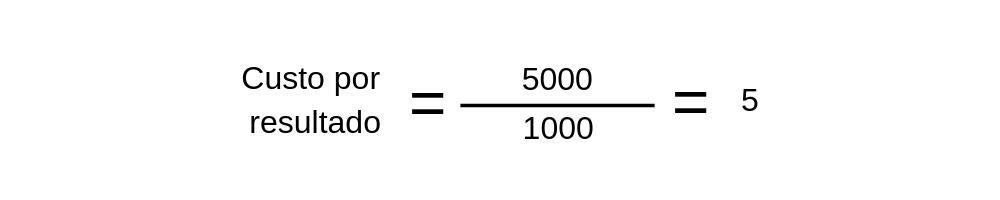 Custo por resultado - exemplo