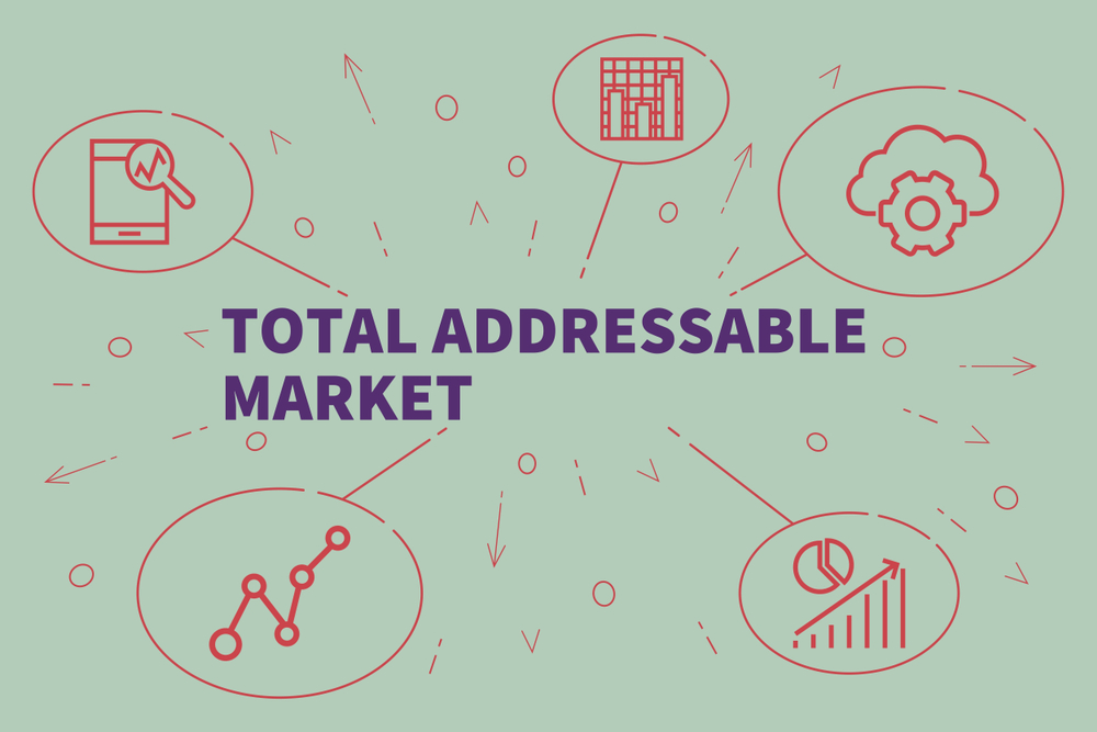 TAM - Total Addressable Market