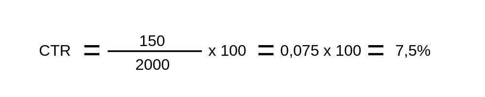 Como calcular a CTR - Exemplo 1
