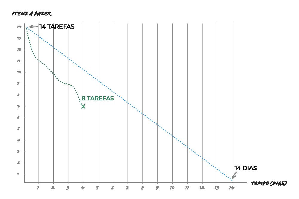 Burndown chart adiantado