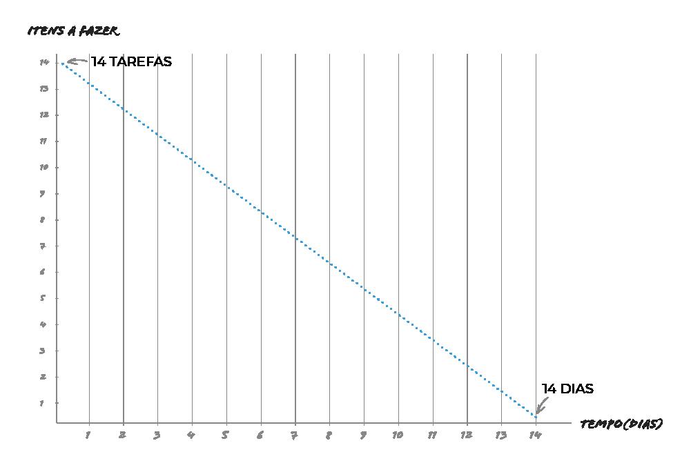 Burndown chart linha imaginária