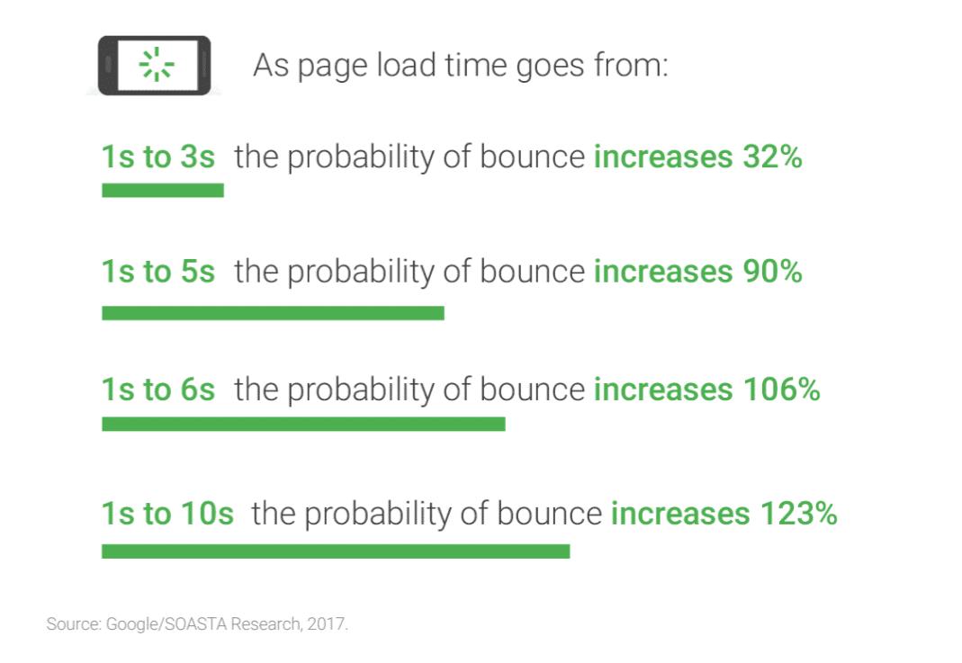Otimize a velocidade de carregamento das suas páginas