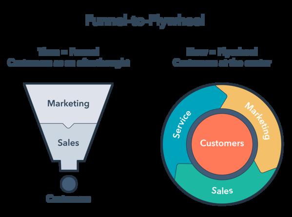 Quais as diferenças entre o flywheel e o funil de vendas?