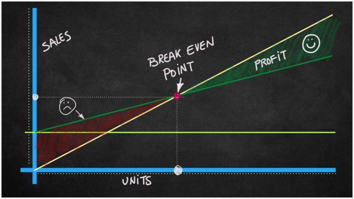 O que é o break even point?