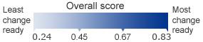 Overall score:0.28-0.82