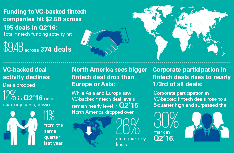 Pulse of Fintech Infographic
