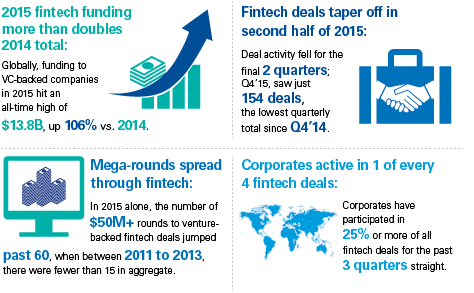 The Pulse of Fintech – 2015 in review | KPMG | AU