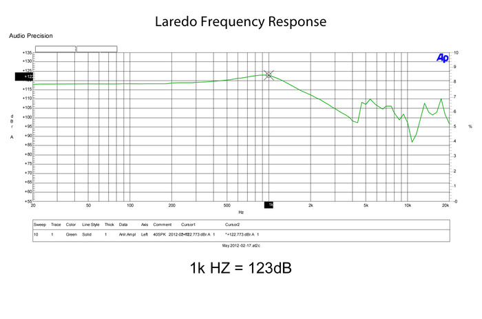 Laredo Frequency Response