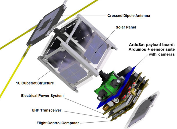 Diagram of ArduSat, a miniature cubic satellite measuring 10 cm along each edge.