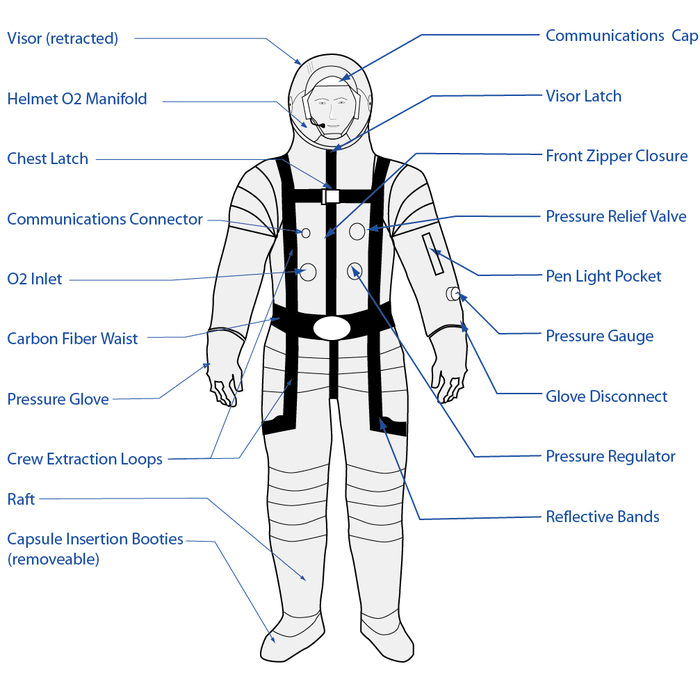 Postcard/ 3G Suit Diagram