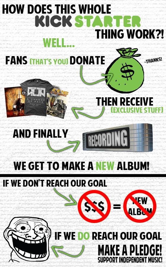 How Kickstarter Works