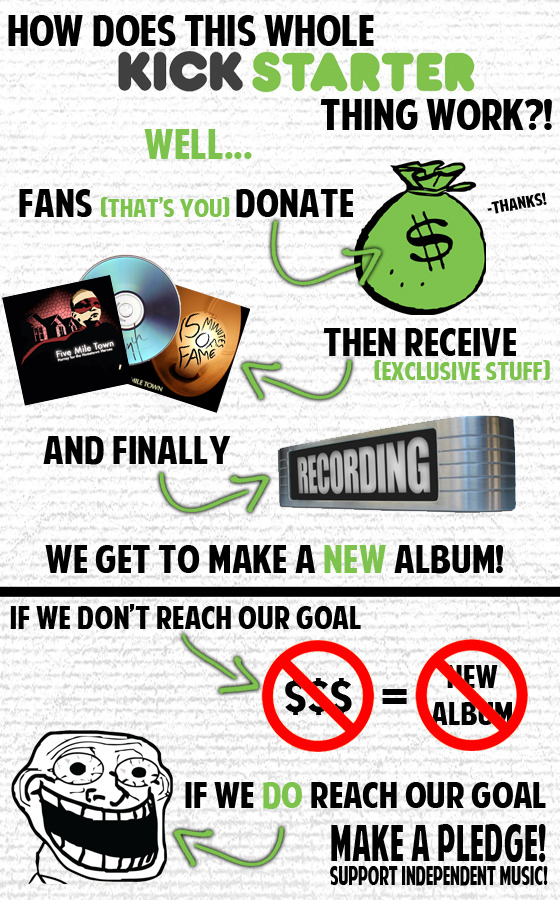 How Kickstarter Works (taken from A Change of Pace's Kickstarter)