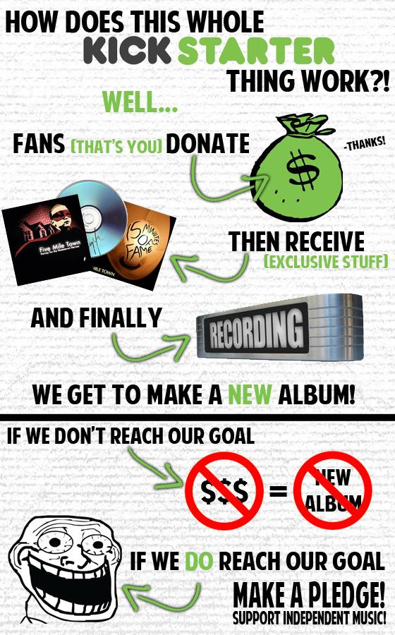 How Kickstarter Works (taken from A Change of Pace's Kickstarter)