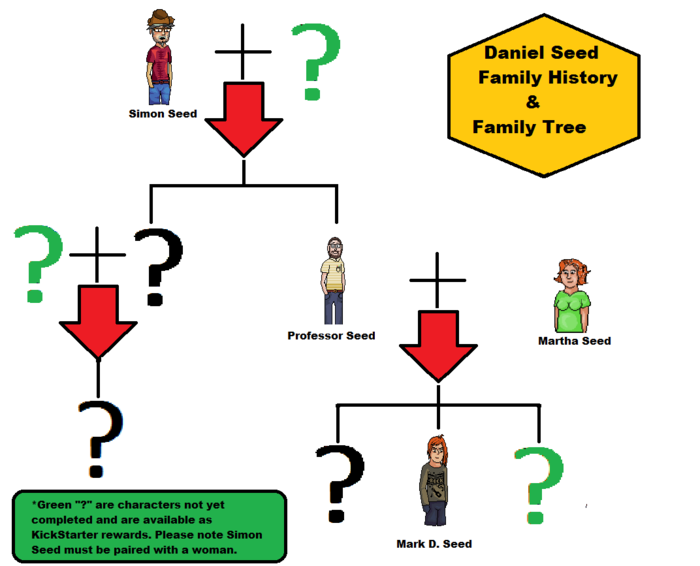 Mark Duncan's family tree.