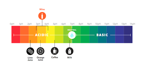 CAPTION: The high acidity of wine is one of the reasons it pairs so well with most foods, especially food that is salty and high in fat. This graphic shows wine's acidity relative to other drinks.