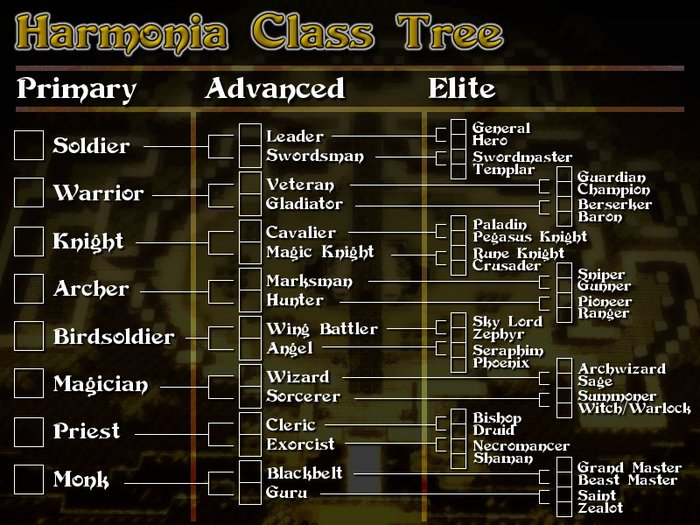 Players have access to over 50 classes using a branch promotion system.