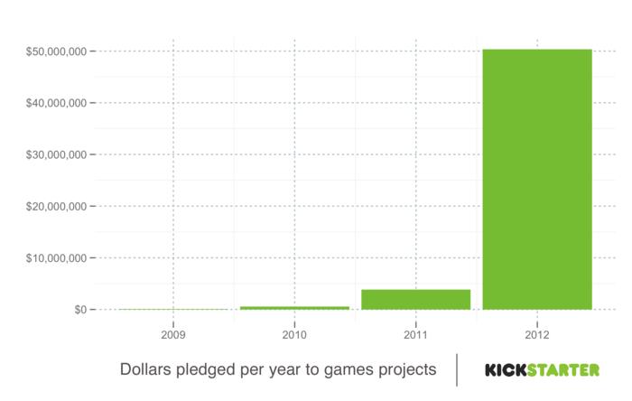 Kickstarter game funding