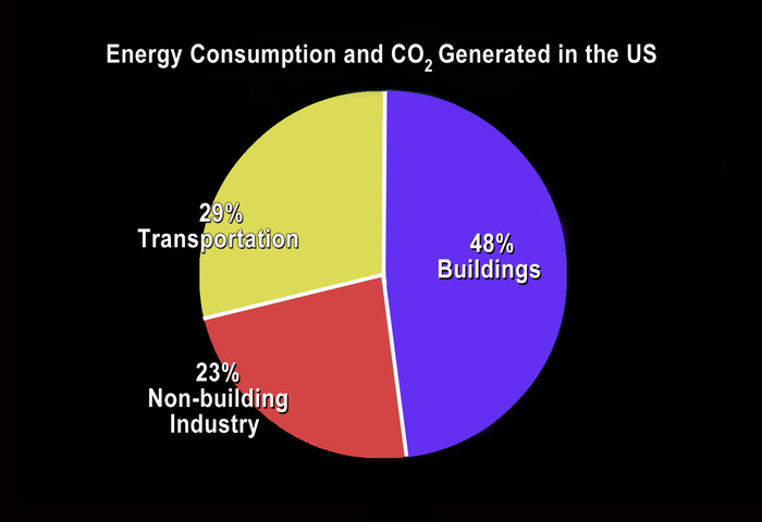 Buildings use close to half of all US energy.