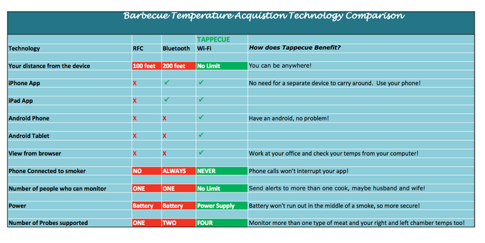 Detailed Comparison of Tappecue with RF and Bluetooth enabled devices